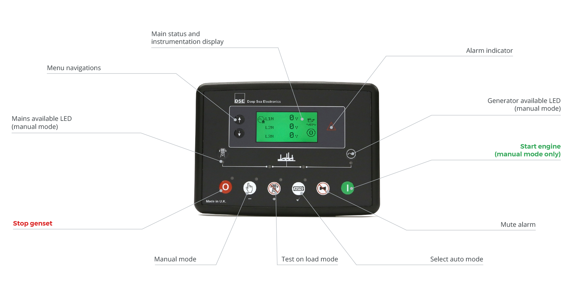 DSE 6020 MKII without current transformers Control Card for Dagartech gensets